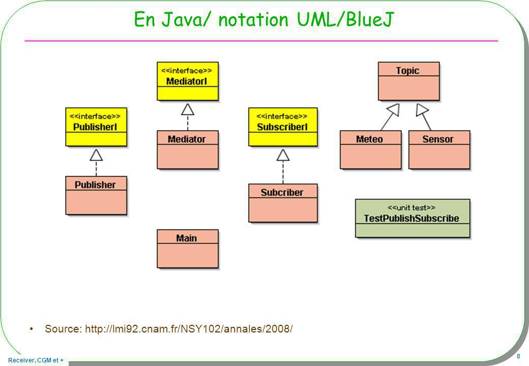 En Java/ notation UML/BlueJ