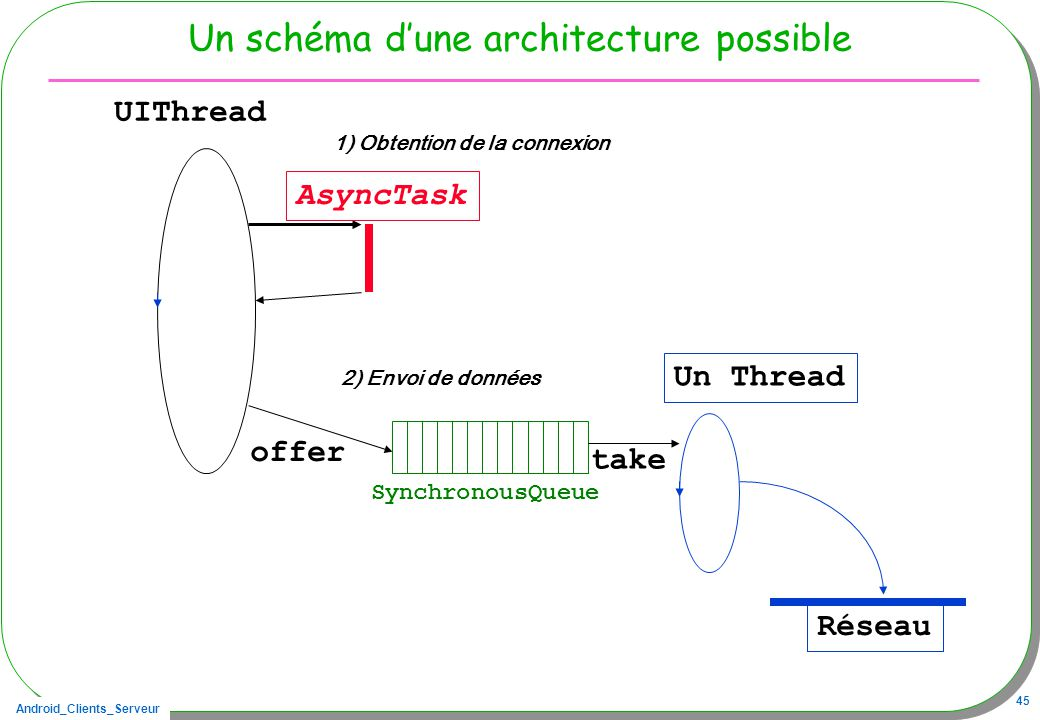 Un schéma d'une architecture possible
