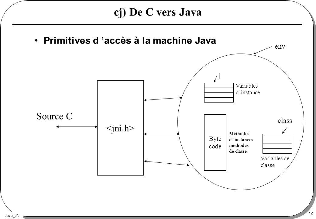 cj) De C vers Java Primitives d 'accès à la machine Java <jni.h>