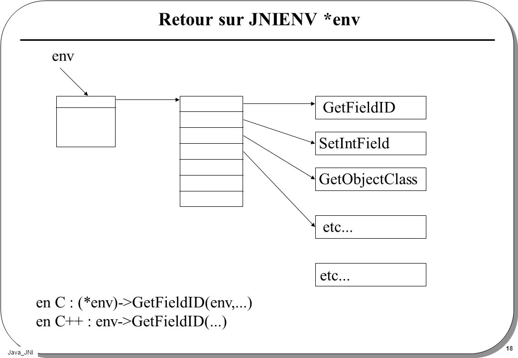 Retour sur JNIENV *env env GetFieldID SetIntField GetObjectClass