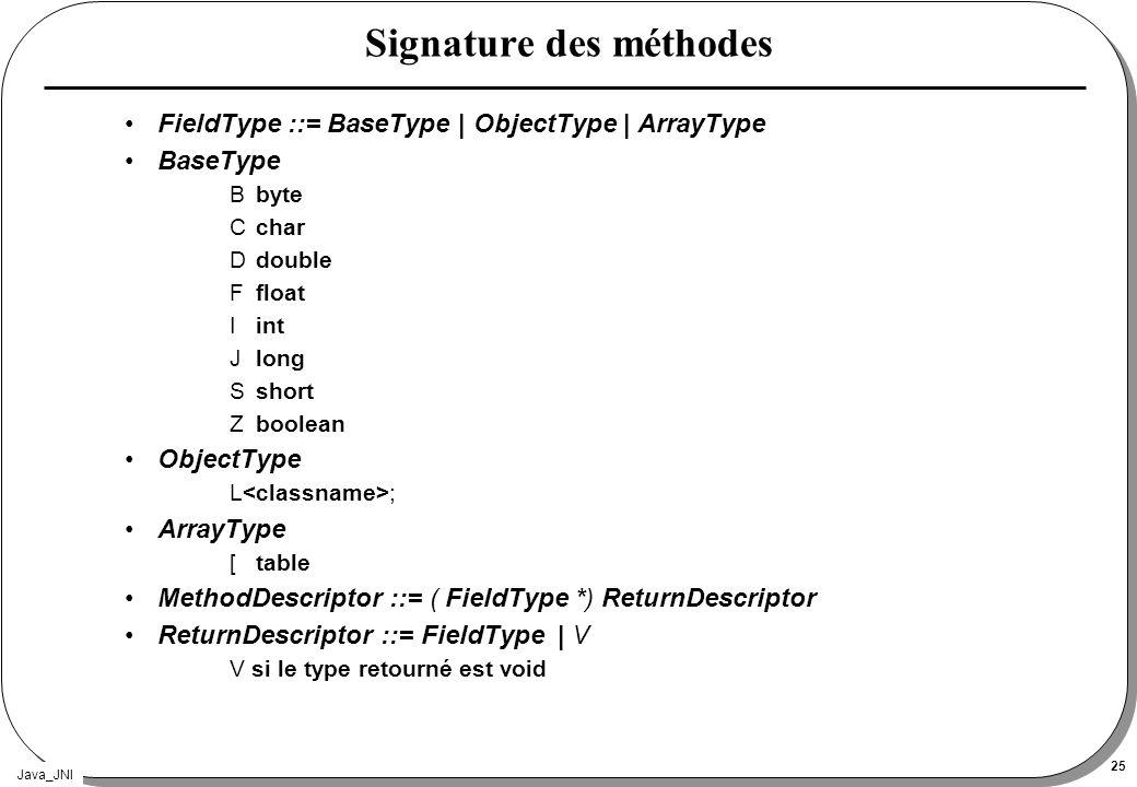 Signature des méthodes