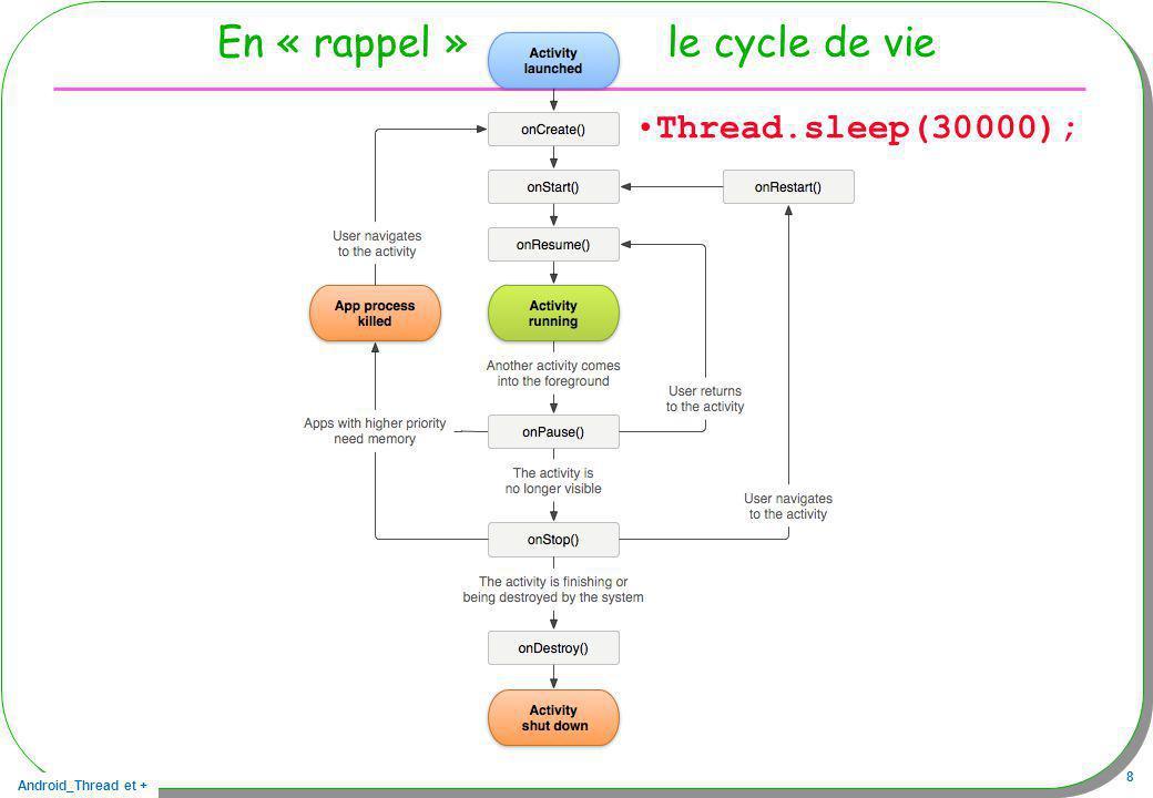 En « rappel » le cycle de vie