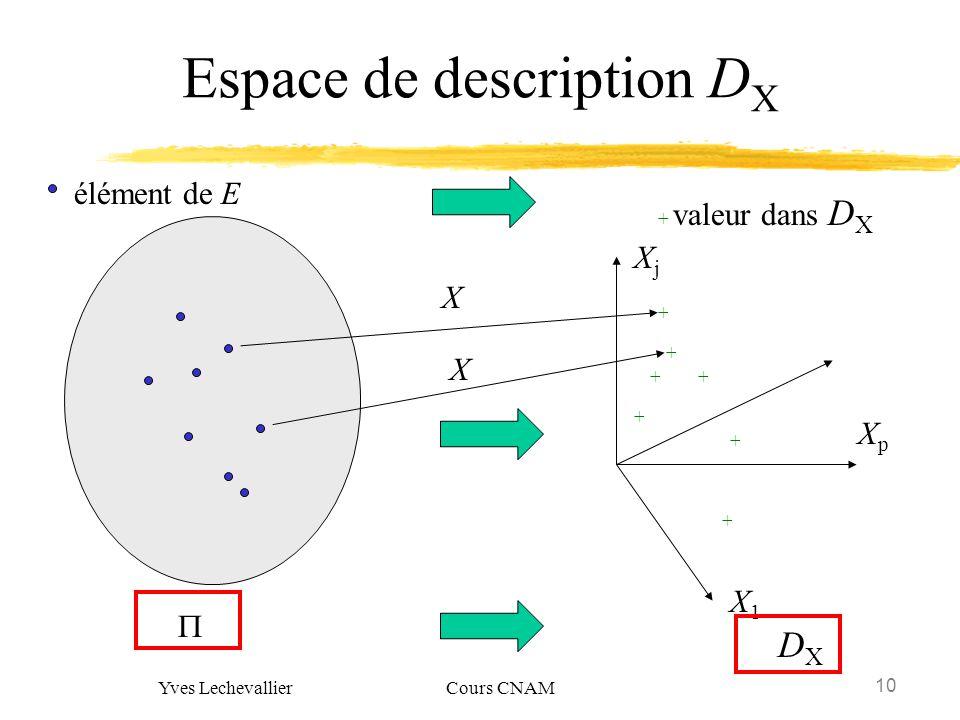 Espace de description DX