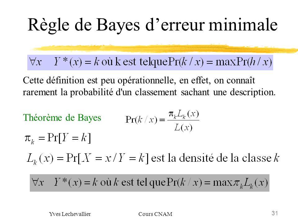 Règle de Bayes d'erreur minimale
