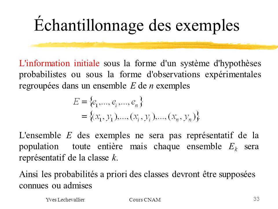 Échantillonnage des exemples