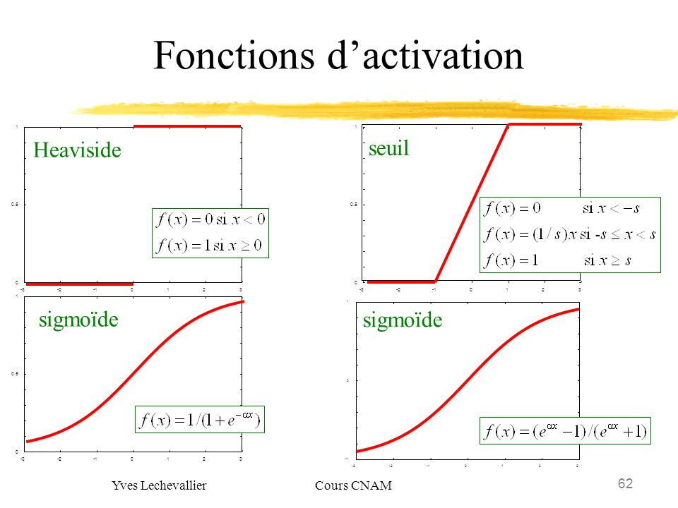 Fonctions d'activation