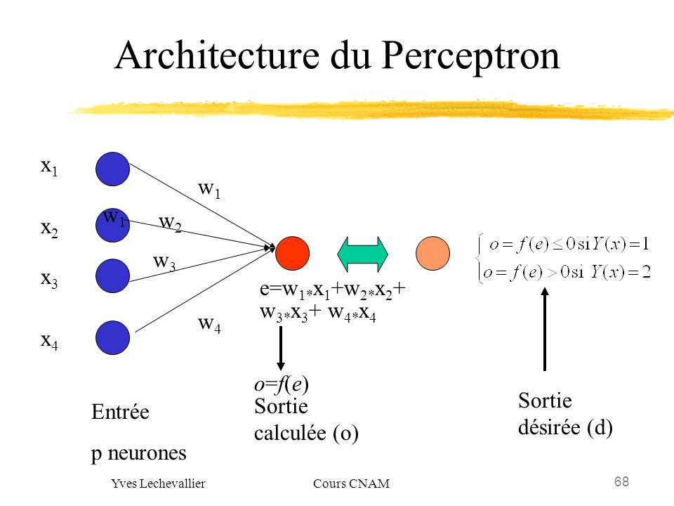 Architecture du Perceptron