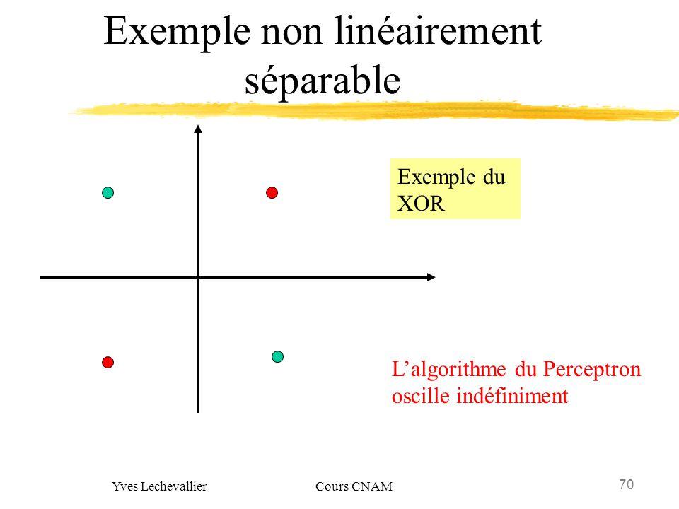 Exemple non linéairement séparable