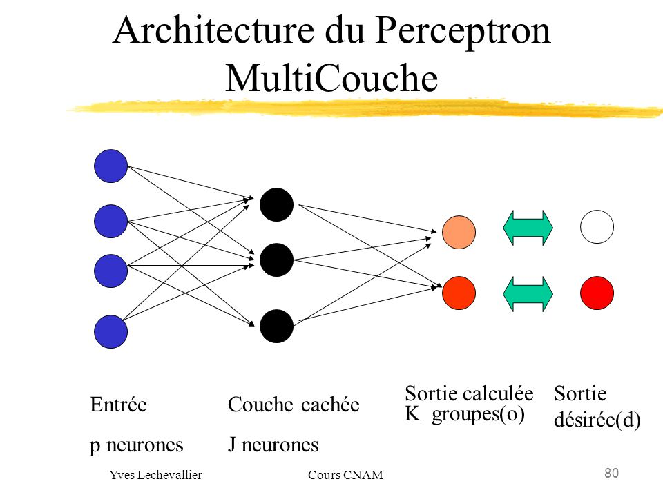 Architecture du Perceptron MultiCouche