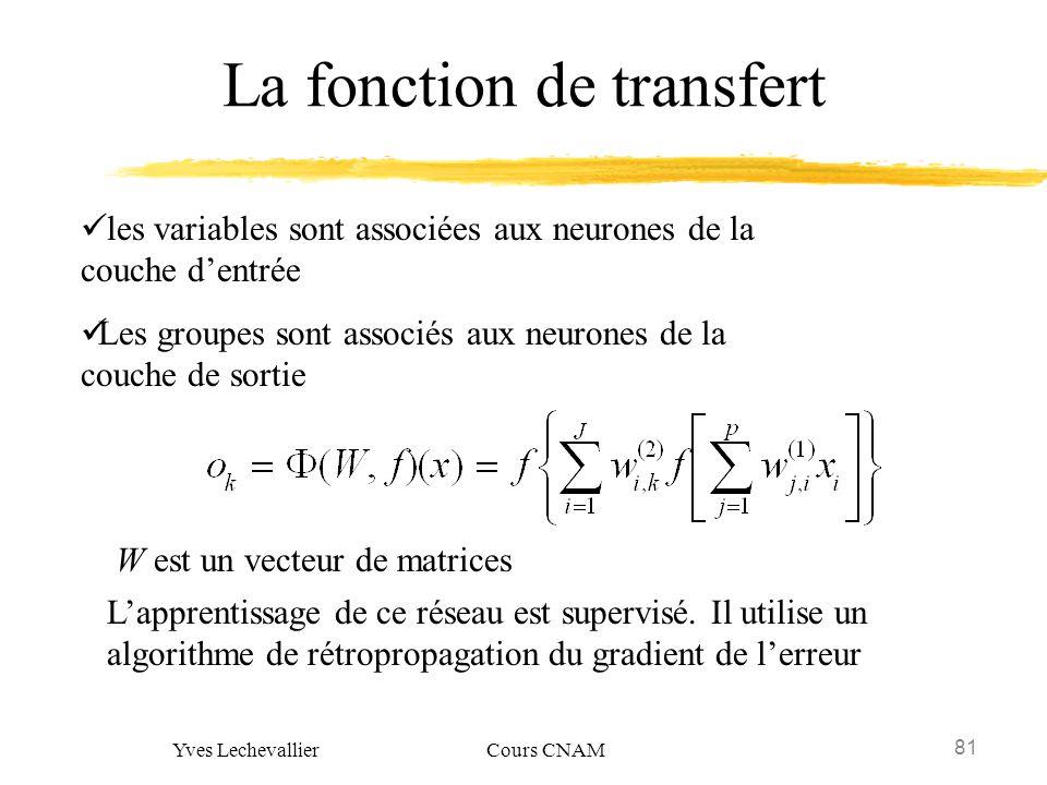 La fonction de transfert