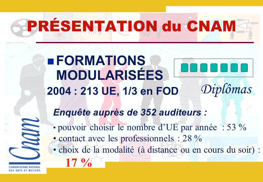 PRÉSENTATION du CNAM Diplômas FORMATIONS MODULARISÉES