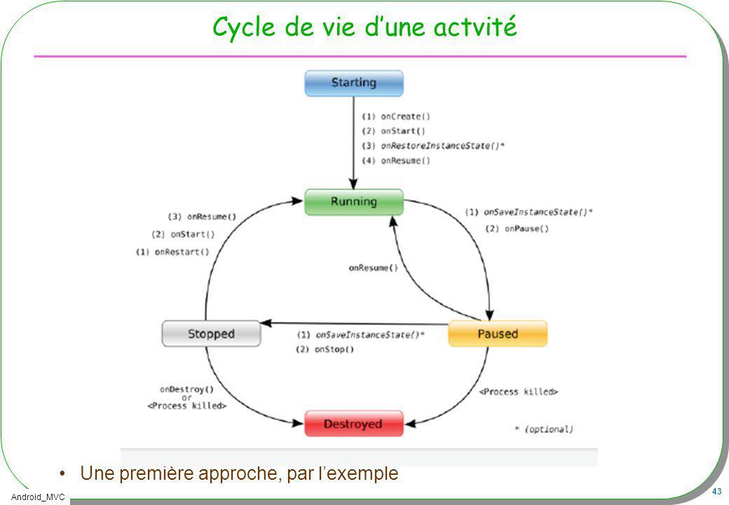 Cycle de vie d'une actvité