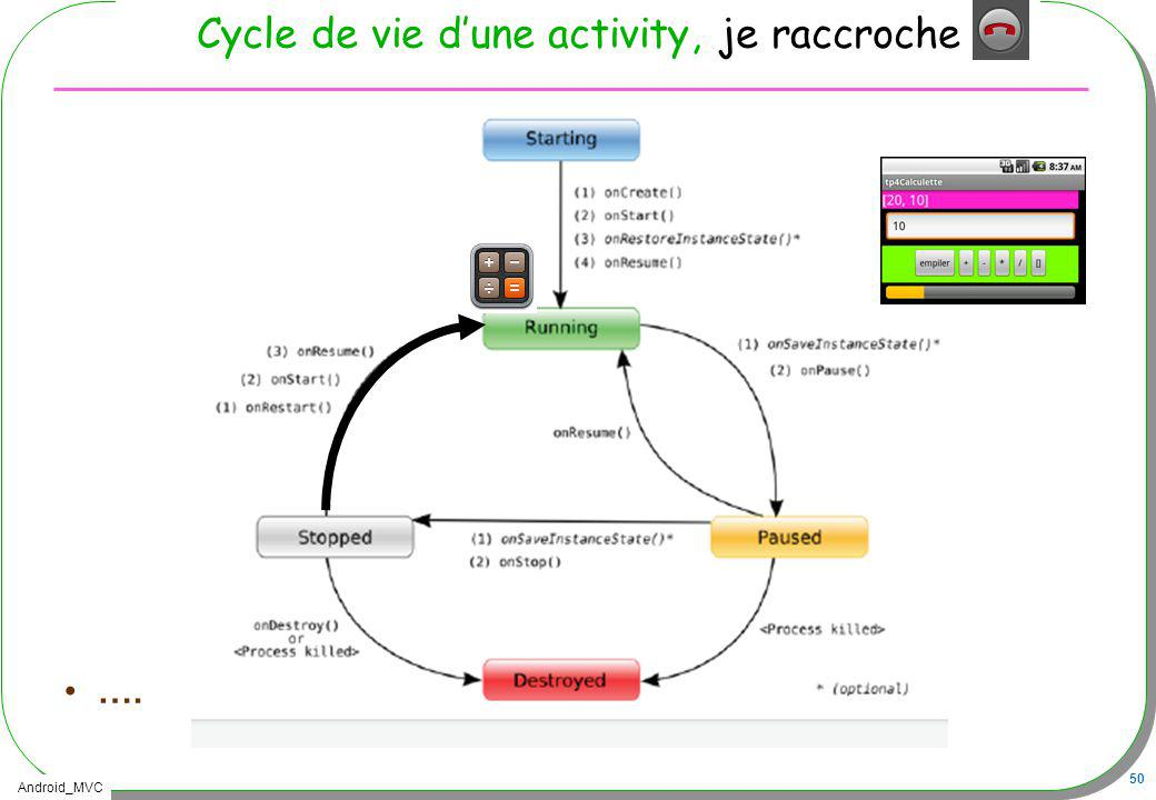 Cycle de vie d'une activity, je raccroche