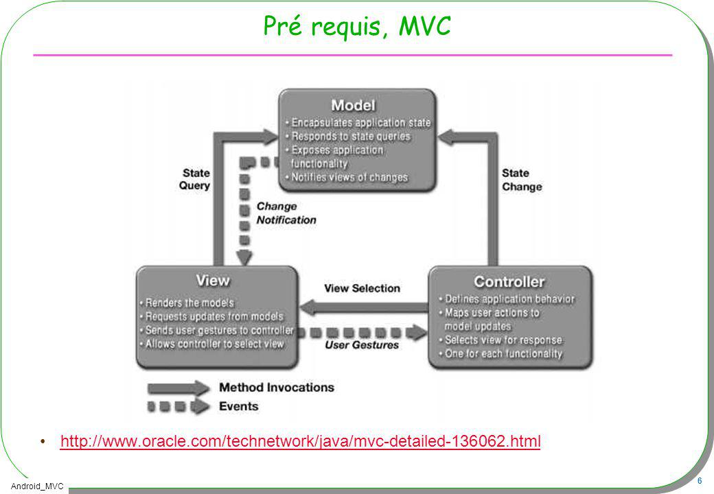 Pré requis, MVC http://www.oracle.com/technetwork/java/mvc-detailed-136062.html