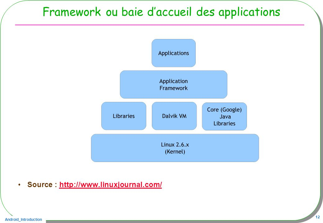 Framework ou baie d'accueil des applications