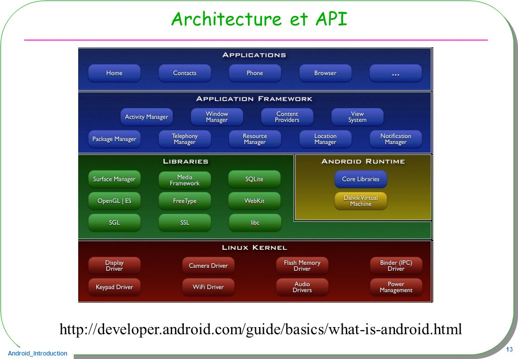 Architecture et API http://developer.android.com/guide/basics/what-is-android.html