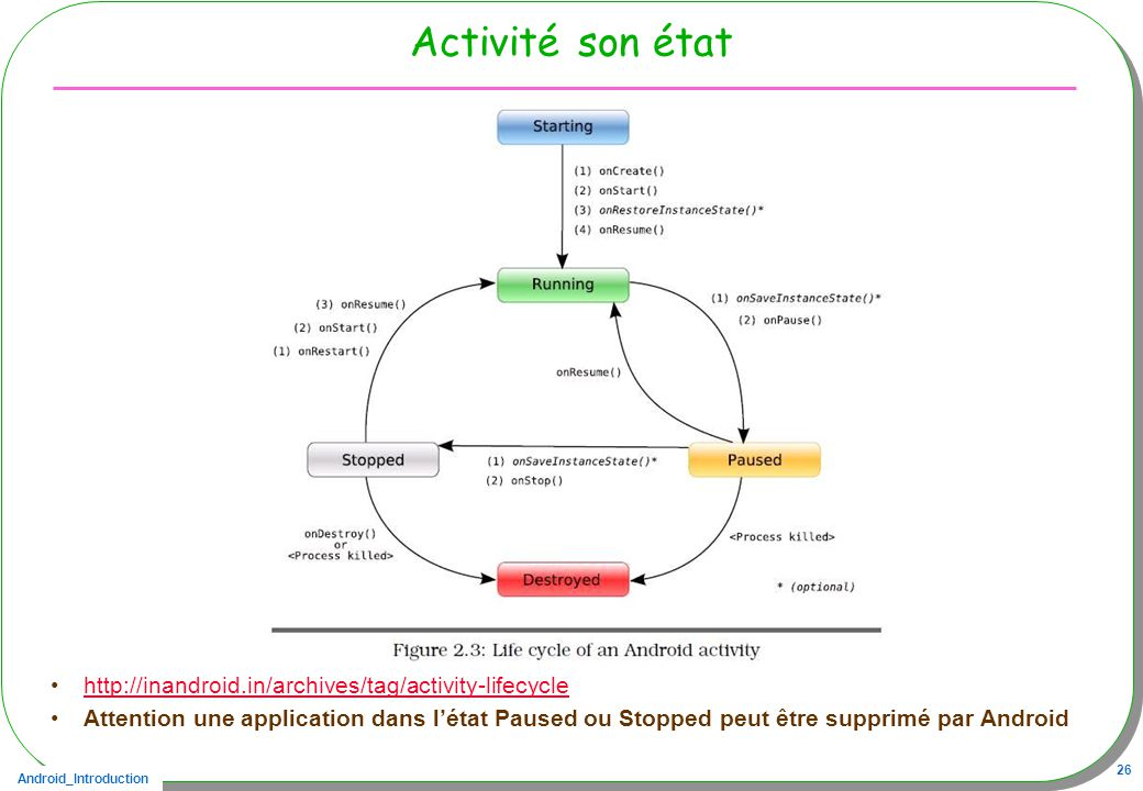 Activité son état http://inandroid.in/archives/tag/activity-lifecycle