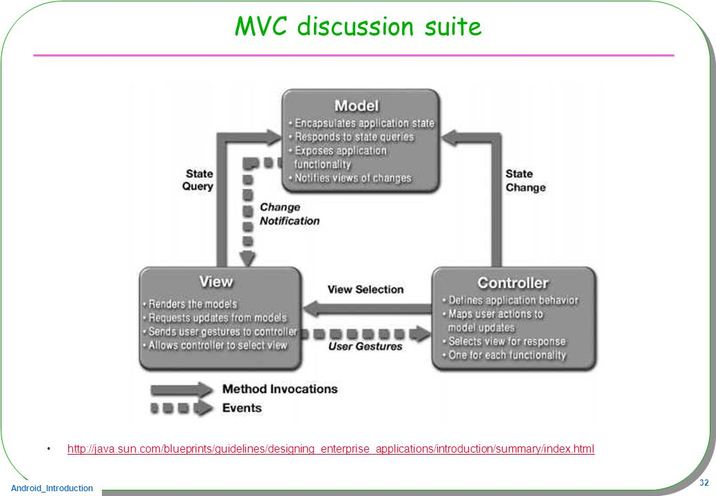 MVC discussion suite http://java.sun.com/blueprints/guidelines/designing_enterprise_applications/introduction/summary/index.html.