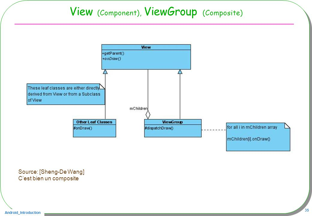 View (Component), ViewGroup (Composite)