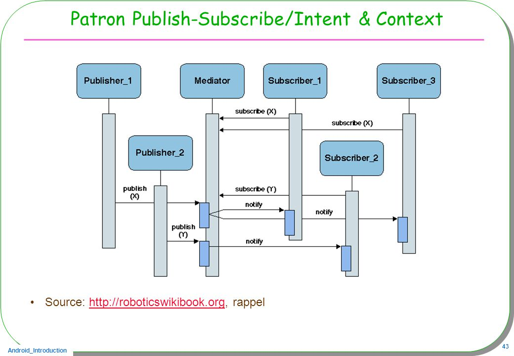 Patron Publish-Subscribe/Intent & Context