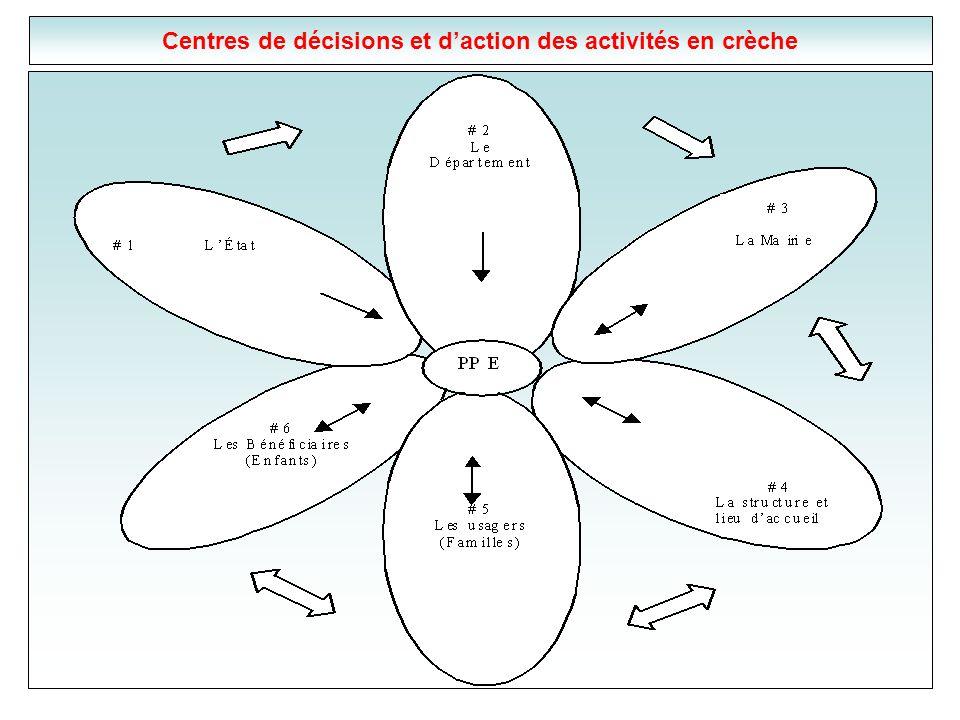 Centres de décisions et d'action des activités en crèche