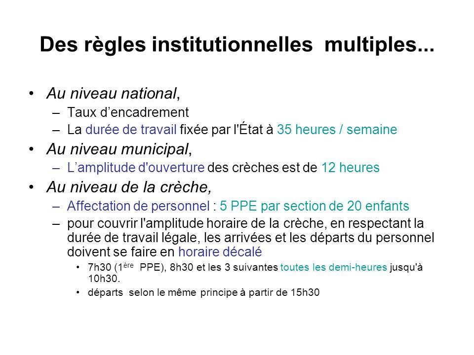 Des règles institutionnelles multiples...