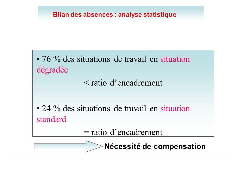 Bilan des absences : analyse statistique Nécessité de compensation