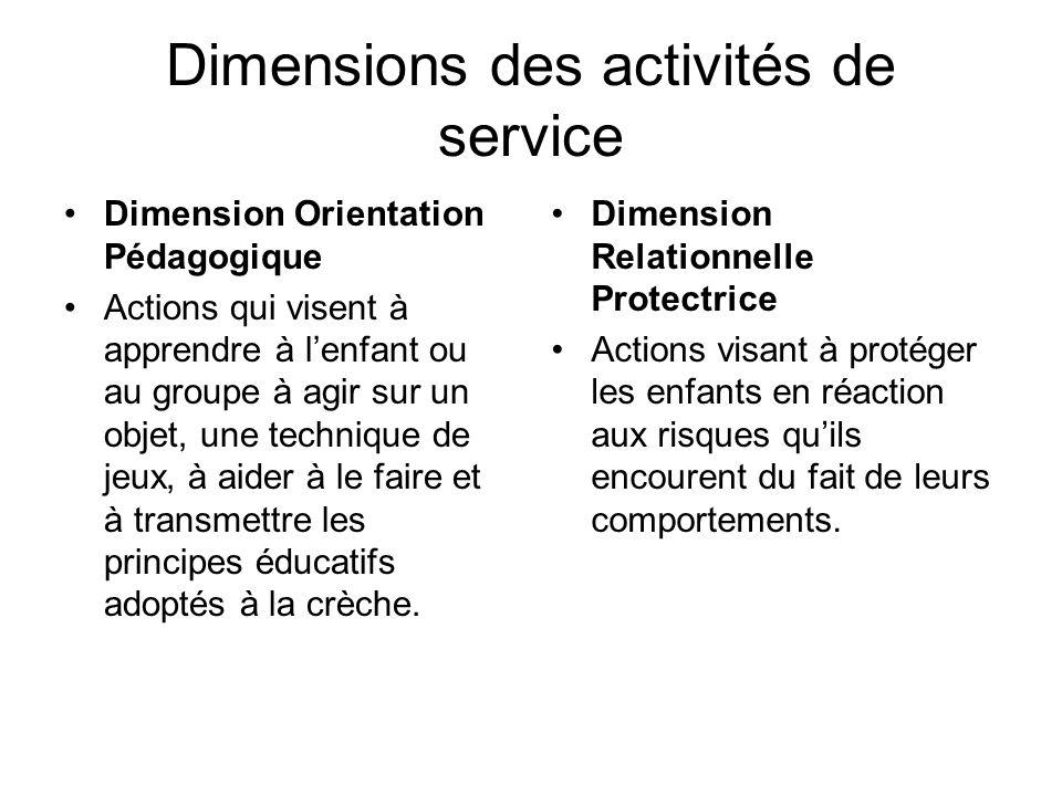 Dimensions des activités de service