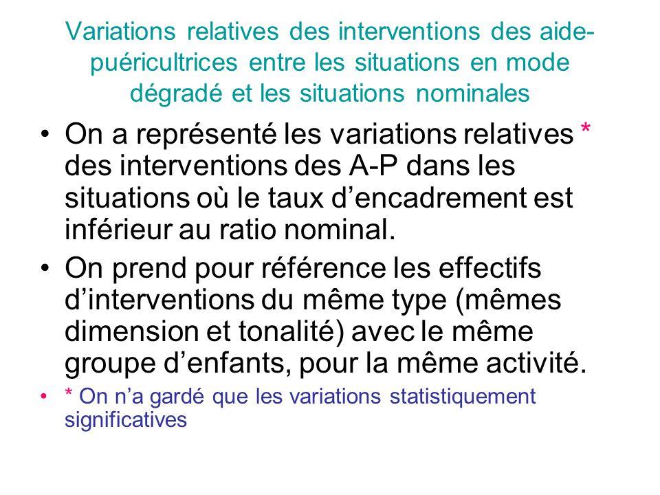 Variations relatives des interventions des aide-puéricultrices entre les situations en mode dégradé et les situations nominales