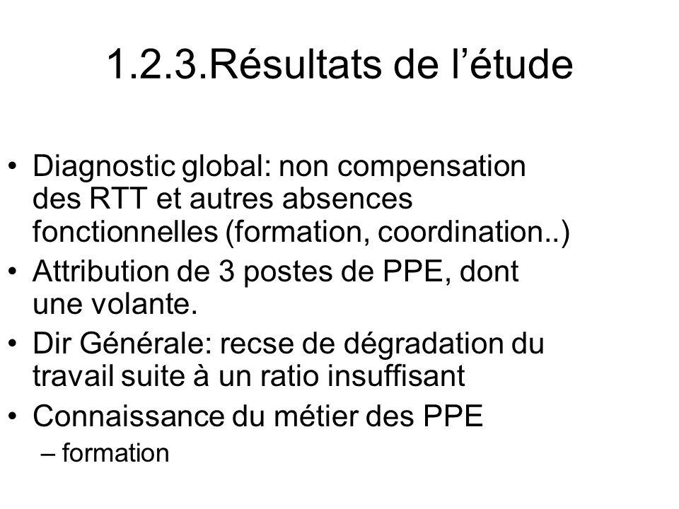 1.2.3.Résultats de l'étude Diagnostic global: non compensation des RTT et autres absences fonctionnelles (formation, coordination..)