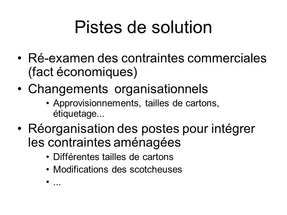 Pistes de solution Ré-examen des contraintes commerciales (fact économiques) Changements organisationnels.