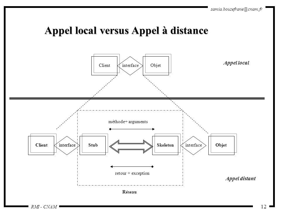 Appel local versus Appel à distance