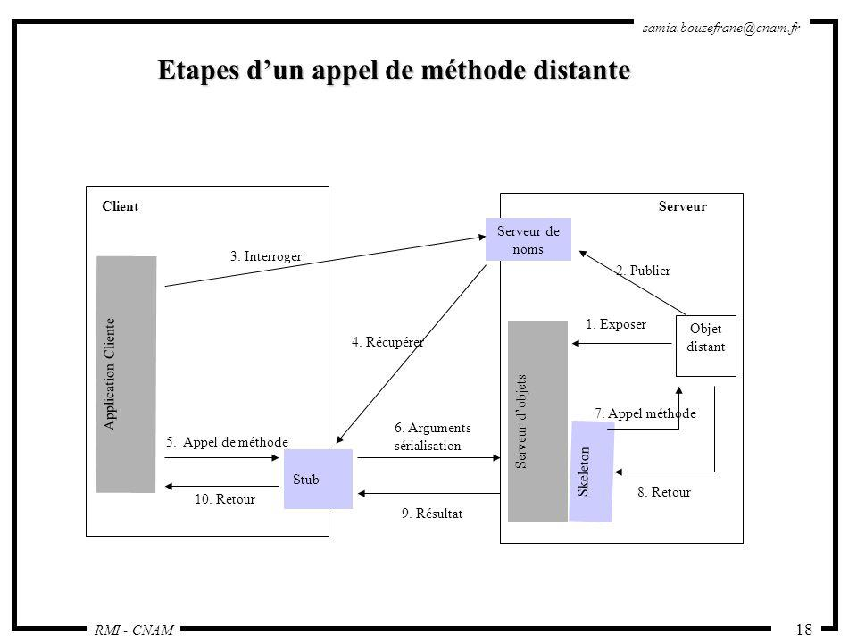 Etapes d'un appel de méthode distante