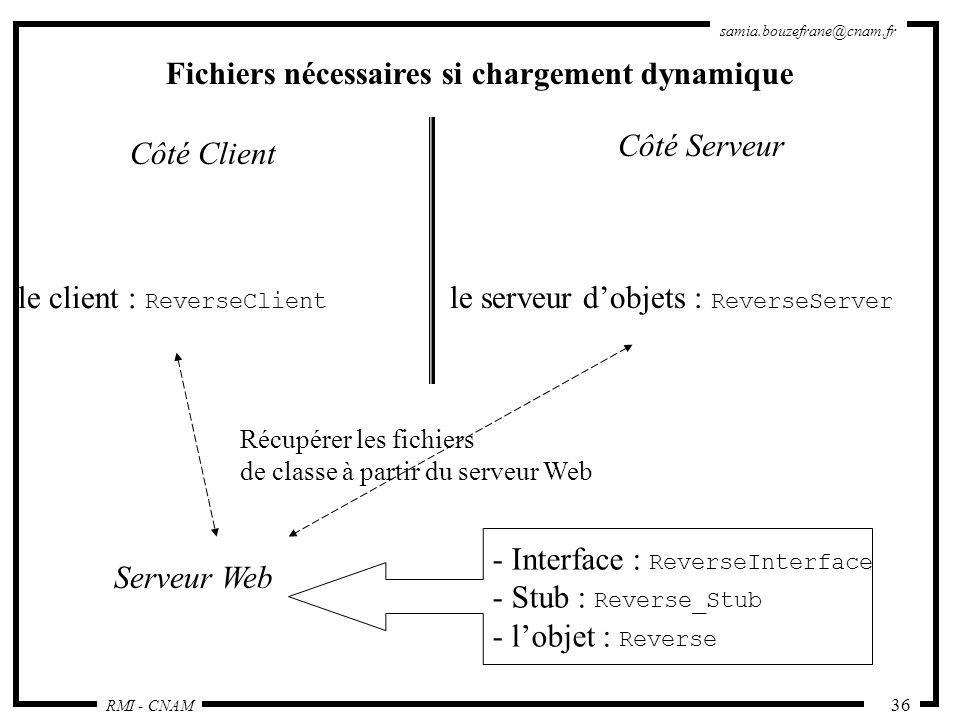 Fichiers nécessaires si chargement dynamique