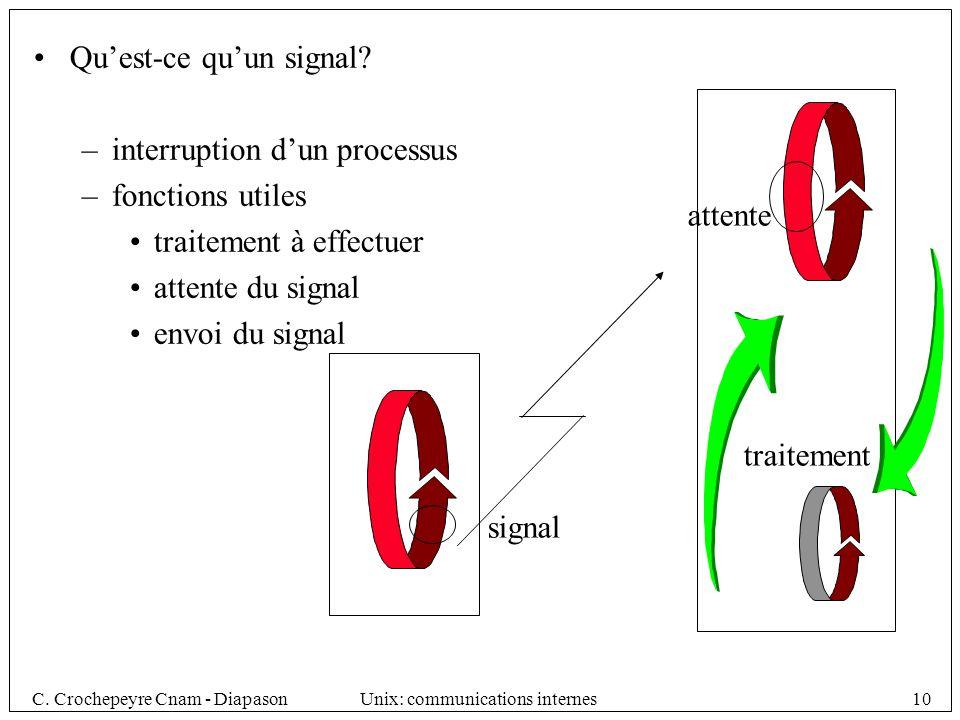 Qu'est-ce qu'un signal