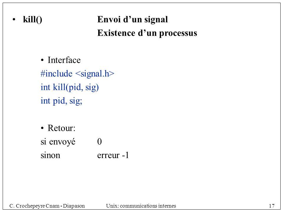 kill() Envoi d'un signal