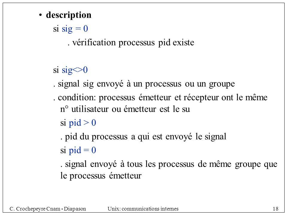 description si sig = 0. . vérification processus pid existe. si sig<>0. . signal sig envoyé à un processus ou un groupe.