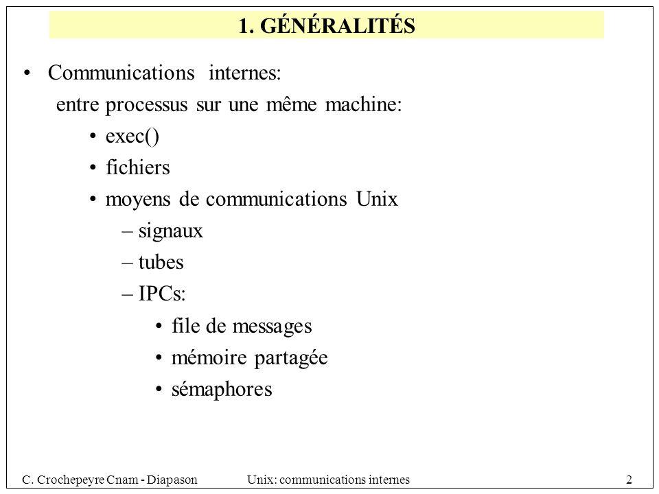 Communications internes: entre processus sur une même machine: exec()