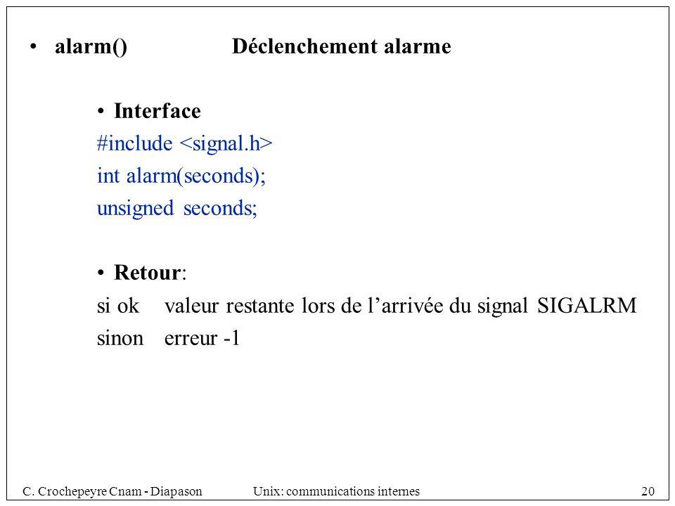 alarm() Déclenchement alarme