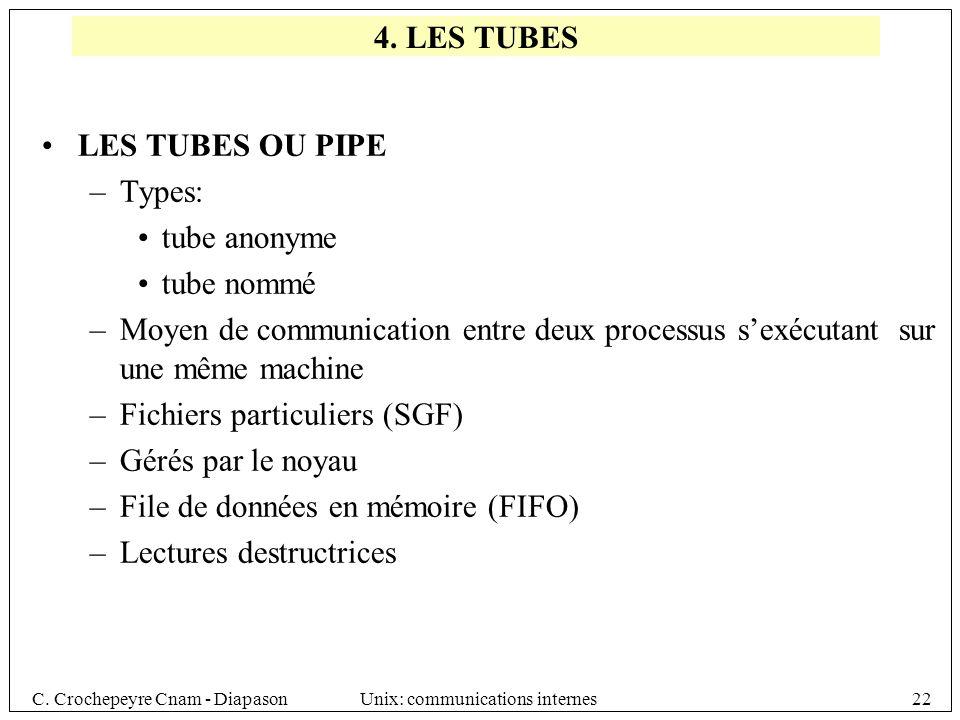 4. LES TUBES LES TUBES OU PIPE. Types: tube anonyme. tube nommé. Moyen de communication entre deux processus s'exécutant sur une même machine.