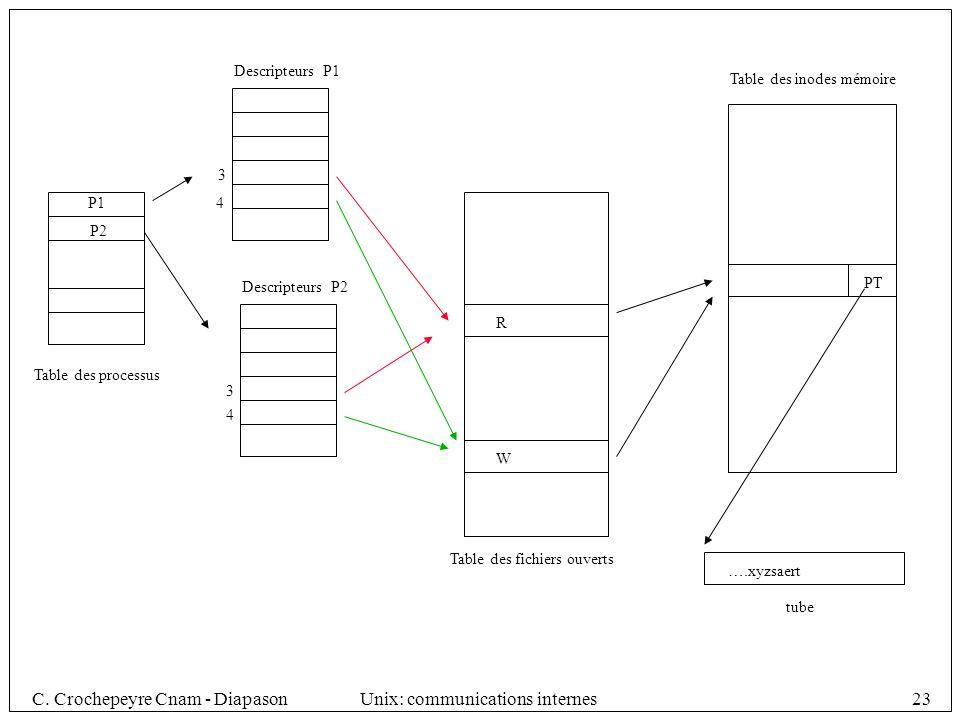 Descripteurs P1 Table des inodes mémoire. 3. P1. 4. P2. Descripteurs P2. PT. R. Table des processus.