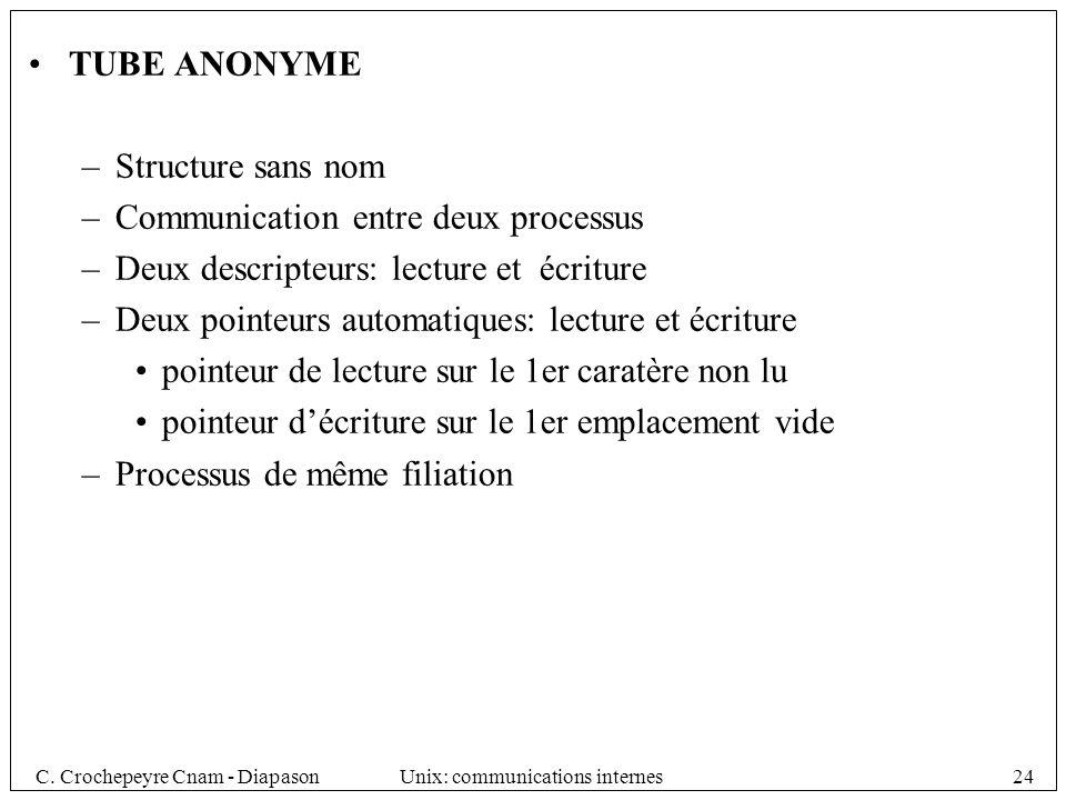 TUBE ANONYME Structure sans nom. Communication entre deux processus. Deux descripteurs: lecture et écriture.