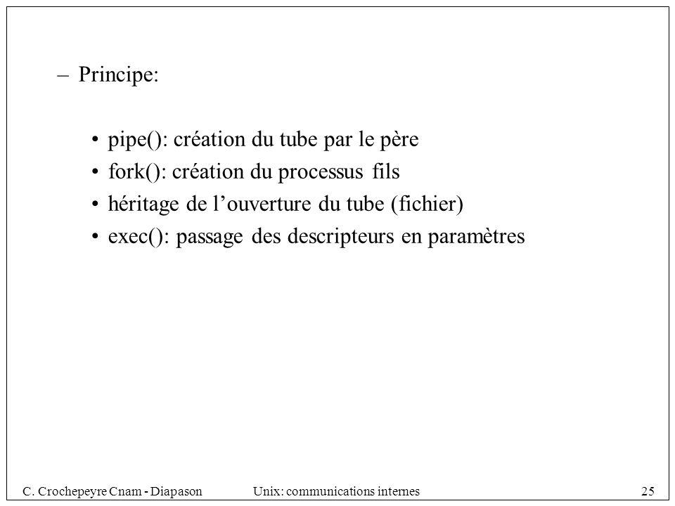 Principe: pipe(): création du tube par le père. fork(): création du processus fils. héritage de l'ouverture du tube (fichier)