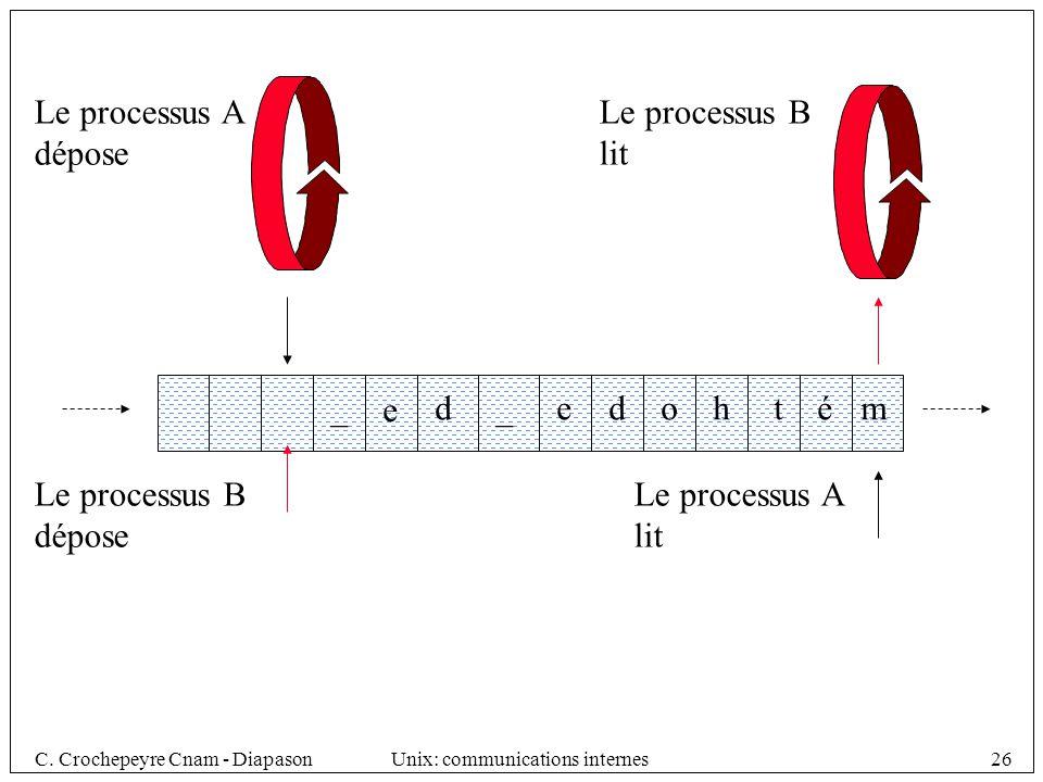 Le processus A dépose. Le processus B. lit. _. e. d. _. e. d. o. h. t. é. m. Le processus B.