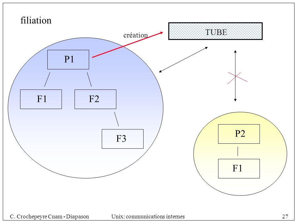 filiation TUBE création P1 F1 F2 P2 F3 F1