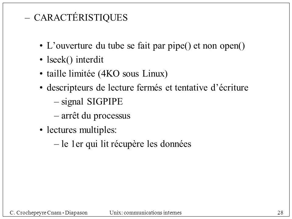 CARACTÉRISTIQUES L'ouverture du tube se fait par pipe() et non open() lseek() interdit. taille limitée (4KO sous Linux)