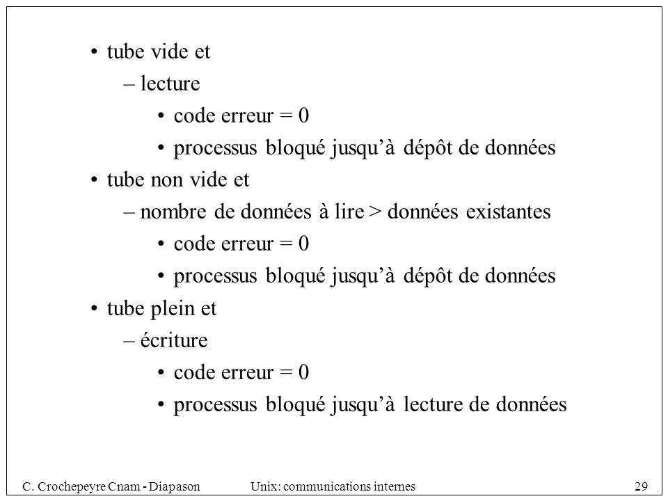tube vide et lecture. code erreur = 0. processus bloqué jusqu'à dépôt de données. tube non vide et.