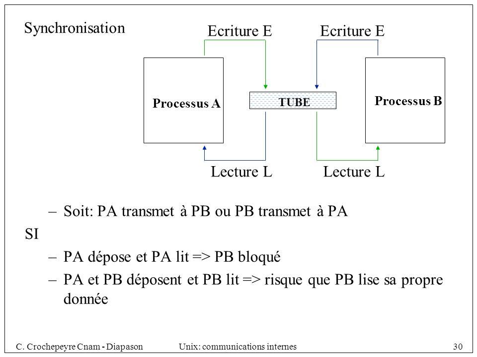 Soit: PA transmet à PB ou PB transmet à PA SI