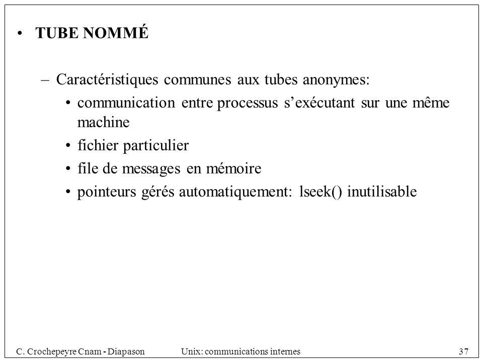 TUBE NOMMÉ Caractéristiques communes aux tubes anonymes: communication entre processus s'exécutant sur une même machine.