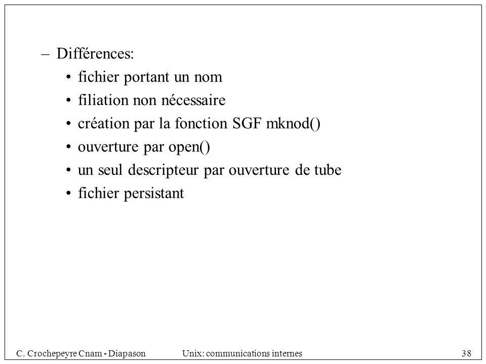 Différences: fichier portant un nom. filiation non nécessaire. création par la fonction SGF mknod()